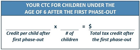 Your Remaining CTC for Children Under 6 After the First Phase-Out