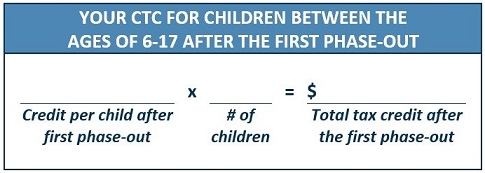 Your Remaining CTC for Children Ages 6-17 After the First Phase-Out